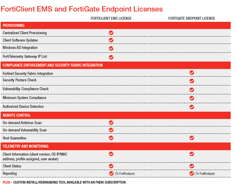 Fortinet Distribution Schweiz - FortiClient